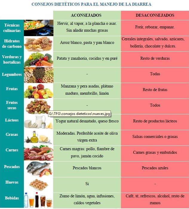 dieta para diarrea aguda en adultos