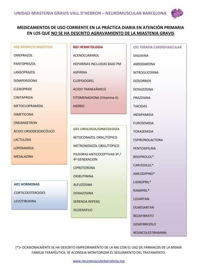 1. Medicamentos Aptos en Miastenia-1